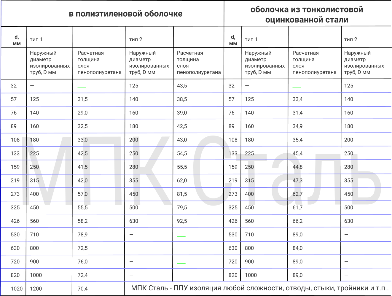 Таблица характеристик изоляции ППУ